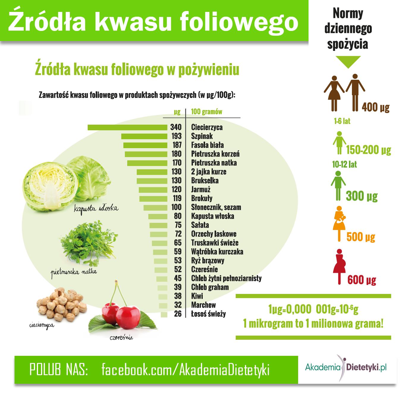 kwas foliwy - źródła w pożywieniu, kwas foliowy - zalecane dawki