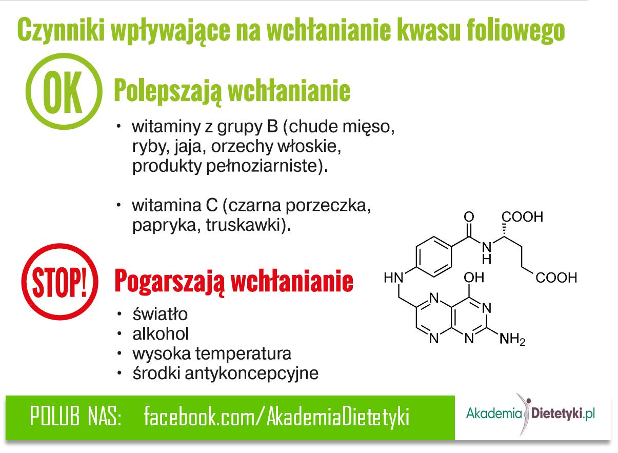 kwas foliowy - wchłanianie, kwas foliwy - biodostępność